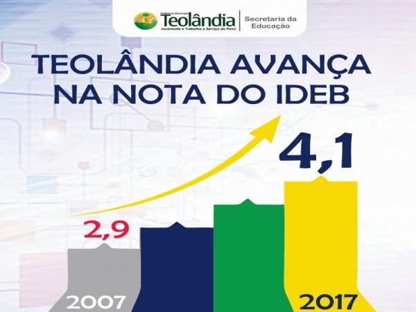 Teolândia continua avançando no IDEB na gestão do Prefeito Lázaro.