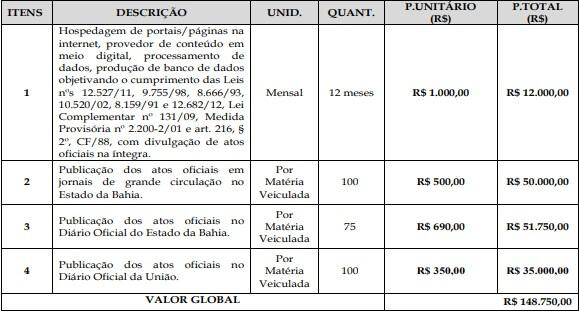 Wenceslau Guimarães: Prefeitura gastou mais de R$ 150 mil em publicidade