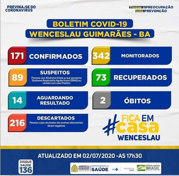 Covid19: Wenceslau tem 65 pessoas já recuperadas.